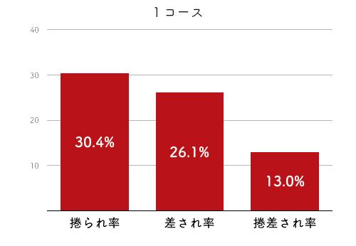 競艇選手データ(2020年)-加藤奈月4