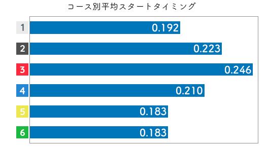 競艇選手データ(2020年)-仁科さやか3