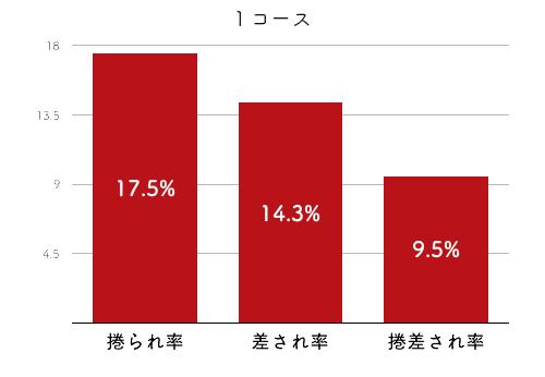 競艇選手データ(2020年)-川野芽唯4