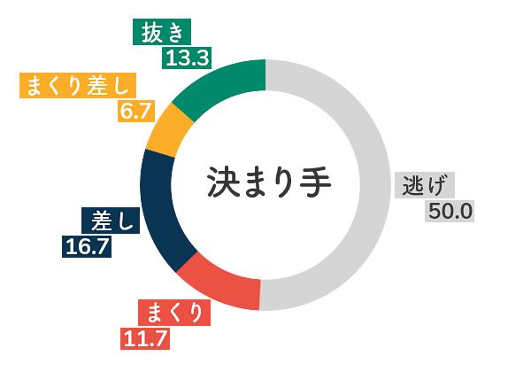 競艇選手データ(2020年)-川野芽唯5