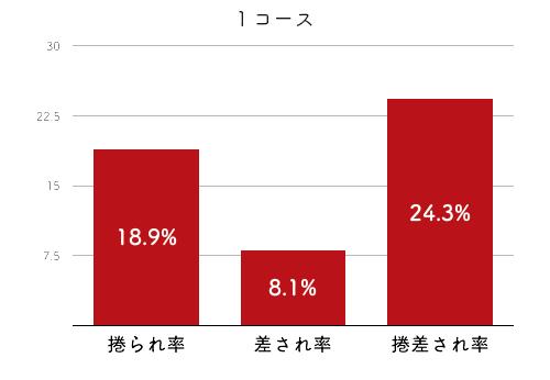 競艇選手データ(2020年)-津田裕絵4