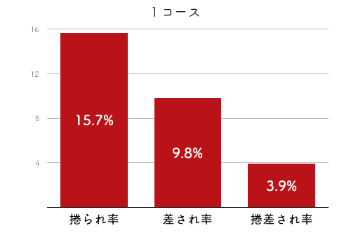 競艇選手データ(2020年)-深川麻奈美4