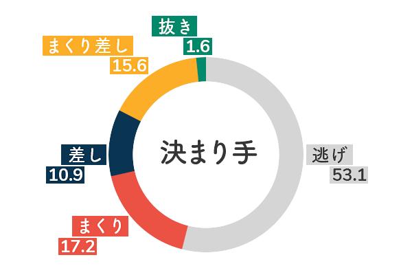 競艇選手データ(2020年)-深川麻奈美5