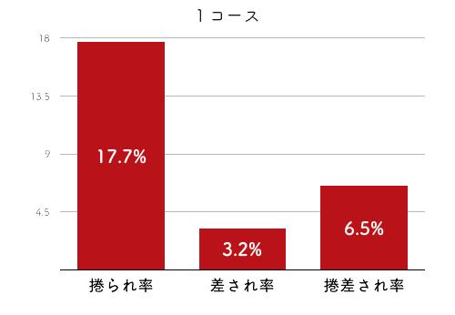 競艇選手データ(2020年)-平高奈菜4