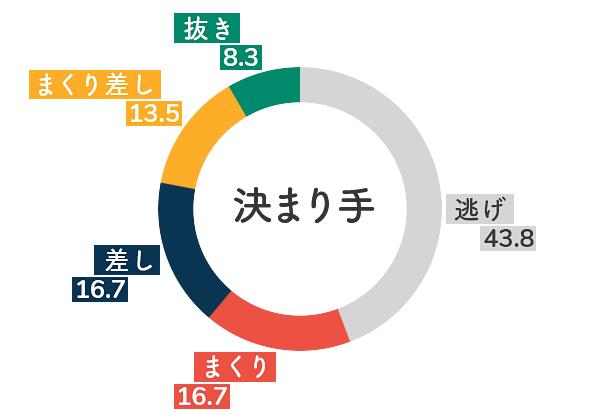 競艇選手データ(2020年)-平高奈菜5
