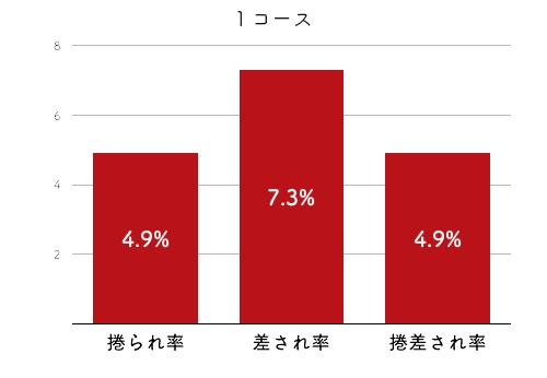 競艇選手データ(2020年)-鎌倉涼4
