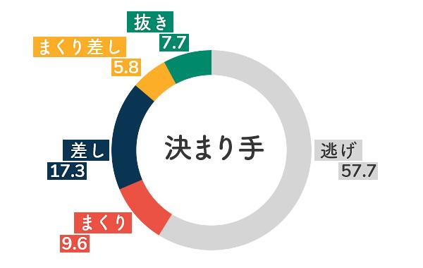 競艇選手データ(2020年)-鎌倉涼5