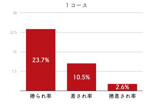 競艇選手データ(2020年)-山下友貴4