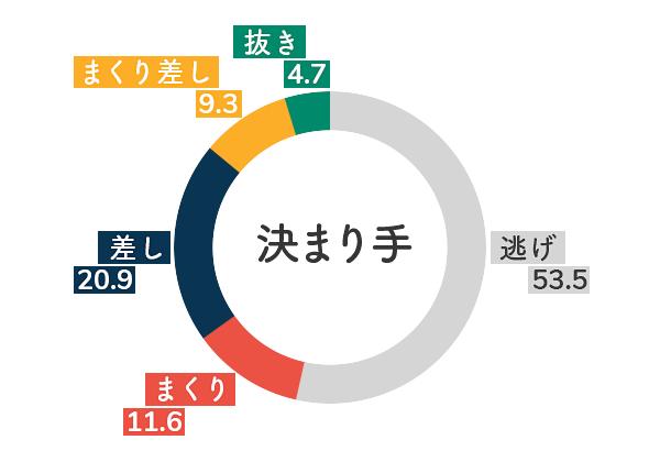 競艇選手データ(2020年)-山下友貴5