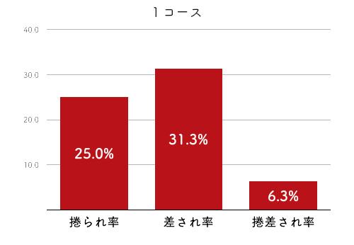 競艇選手データ(2020年)-藤堂里香2