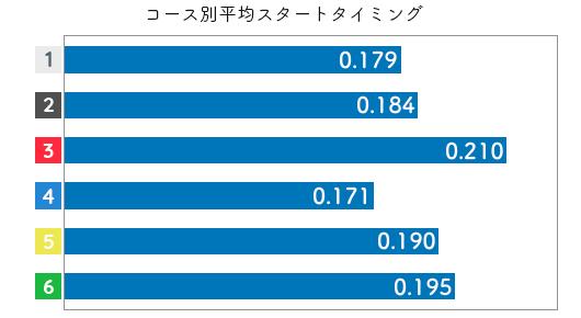 競艇選手データ(2020年)-藤堂里香3