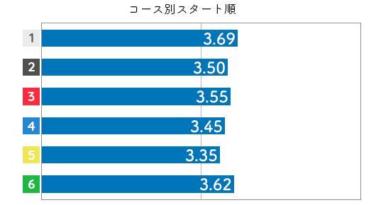競艇選手データ(2020年)-藤堂里香4