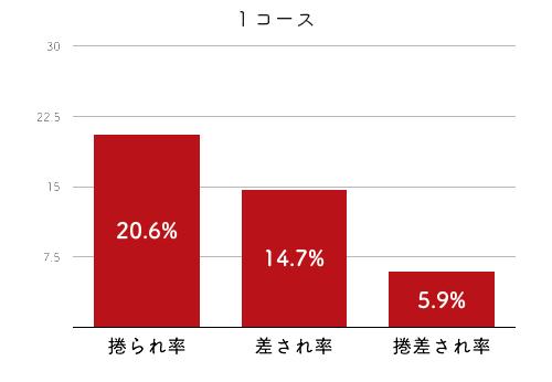 競艇選手データ(2020年)-櫻本あゆみ4