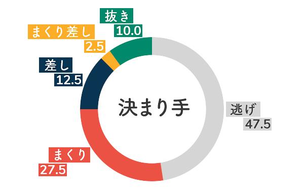 競艇選手データ(2020年)-櫻本あゆみ5