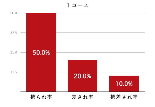 競艇選手データ(2020年)-矢野真梨菜2