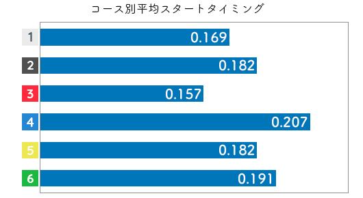 競艇選手データ(2020年)-矢野真梨菜3