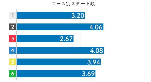 競艇選手データ(2020年)-矢野真梨菜4
