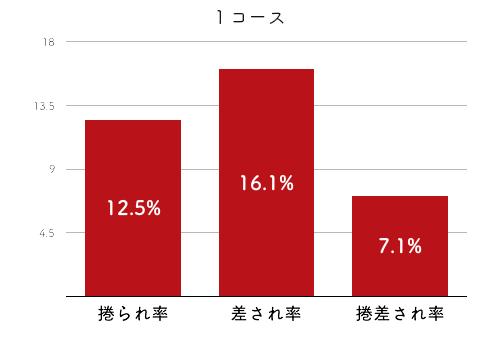 競艇選手データ(2020年)-樋口由加里4