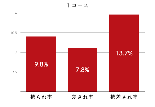競艇選手データ(2020年)-遠藤エミ4