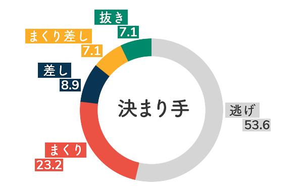 競艇選手データ(2020年)-遠藤エミ5