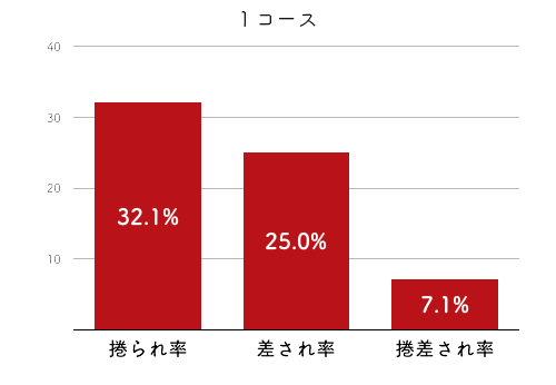 競艇選手データ(2020年)-真子奈津実4