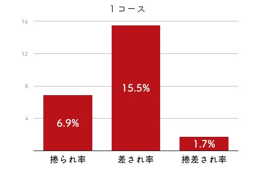 競艇選手データ(2020年)-小野生奈4