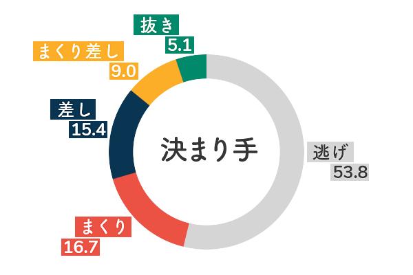 競艇選手データ(2020年)-小野生奈5