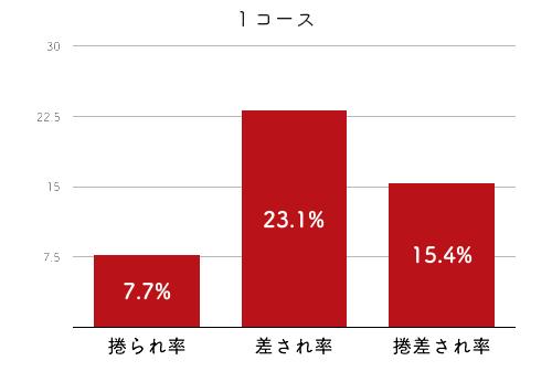 競艇選手データ(2020年)-喜井つかさ4