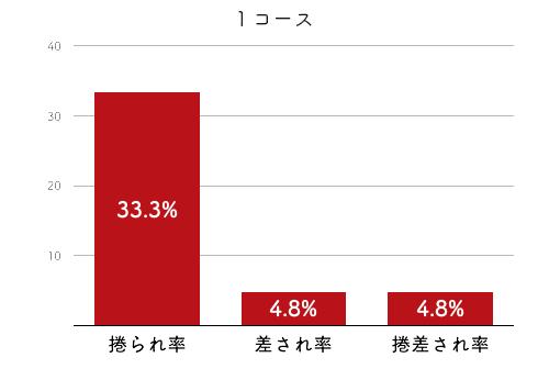 競艇選手データ(2020年)-浜田亜理沙4
