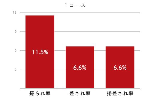 競艇選手データ(2020年)-竹井奈美4