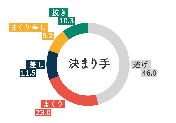 競艇選手データ(2020年)-竹井奈美5