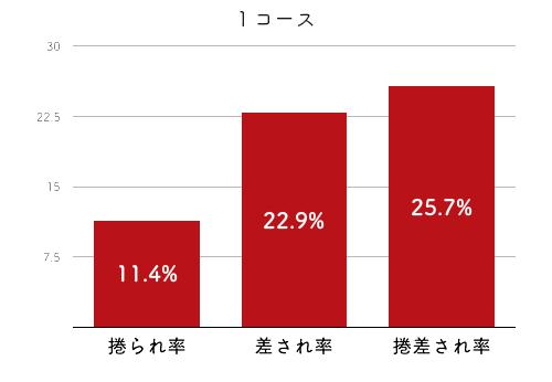 競艇選手データ(2020年)-中澤宏奈4