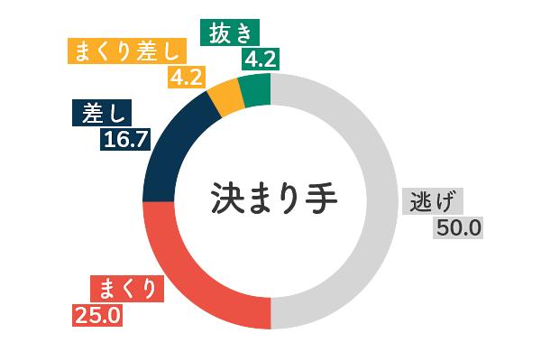 競艇選手データ(2020年)-中澤宏奈5
