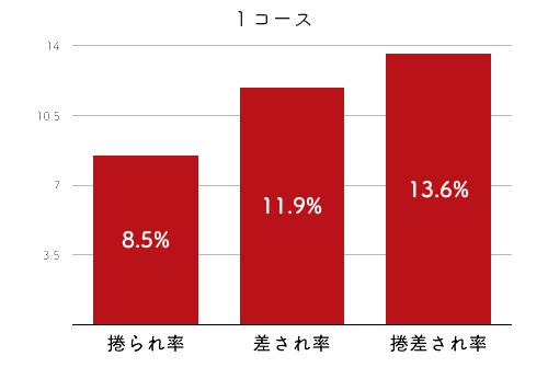 競艇選手データ(2020年)-塩崎桐加4