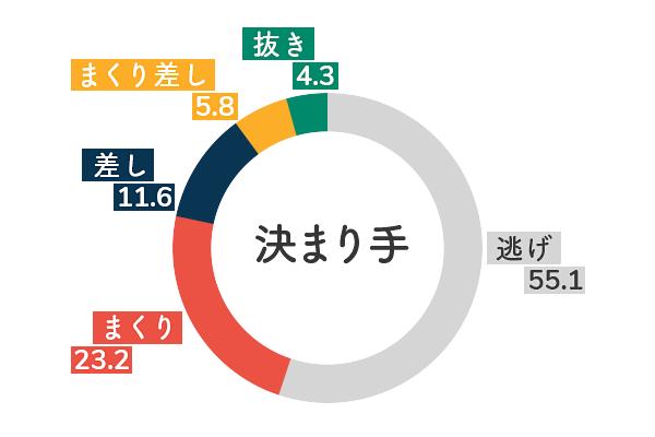 競艇選手データ(2020年)-塩崎桐加5