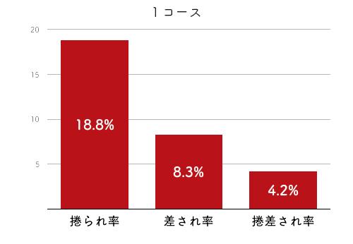 競艇選手データ(2020年)-渡邉優美4