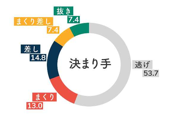 競艇選手データ(2020年)-渡邉優美5