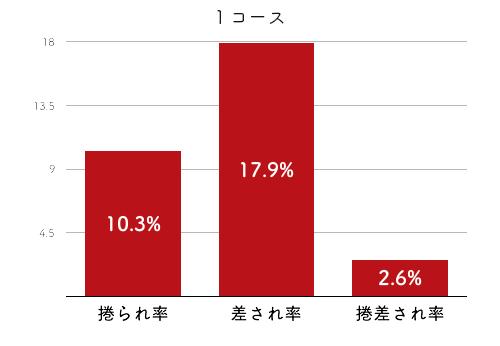 競艇選手データ(2020年)-今井美亜4