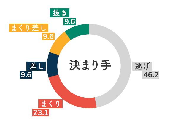 競艇選手データ(2020年)-今井美亜5