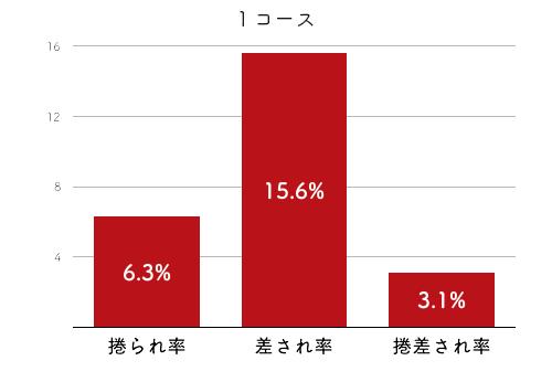 競艇選手データ(2020年)-藤原菜希4