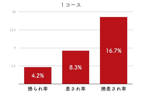 競艇選手データ(2020年)-松尾夏海4
