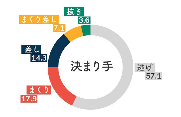 競艇選手データ(2020年)-松尾夏海5