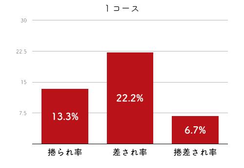 競艇選手データ(2020年)-水野望美4