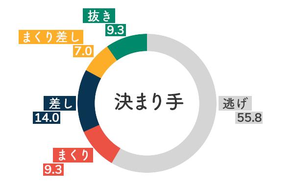 競艇選手データ(2020年)-水野望美5