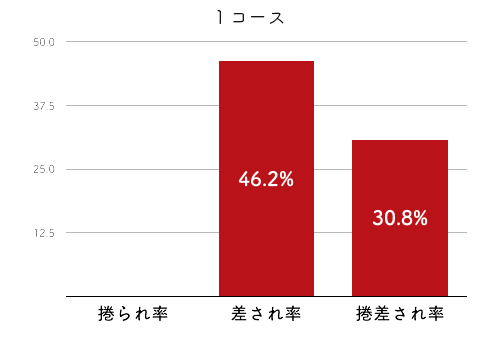 競艇選手データ(2020年)-後藤美翼2