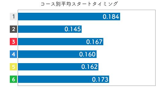 競艇選手データ(2020年)-後藤美翼3