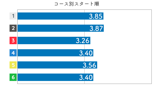 競艇選手データ(2020年)-後藤美翼4