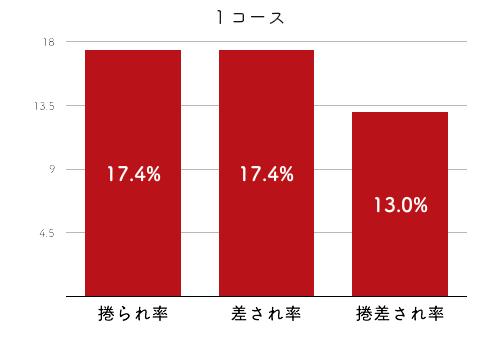 競艇選手データ(2020年)-豊田結4