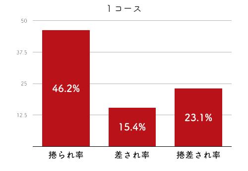 競艇選手データ(2020年)-高田綾4