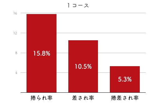 競艇選手データ(2020年)-喜多須杏奈4